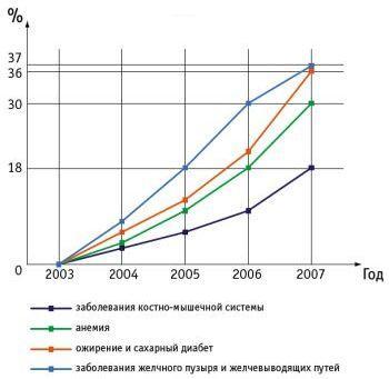 Рост детских заболеваний